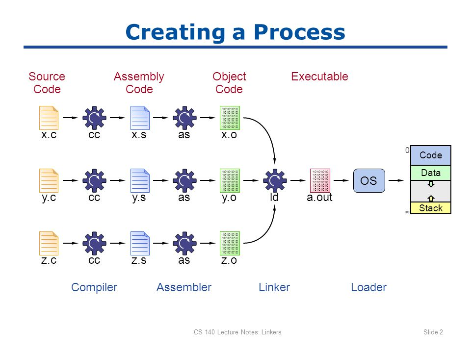 CS 140 Lecture Notes: LinkersSlide 2 Creating a Process 10101010 10101010 10101010 ccx.cx.sasx.o 10101010 10101010 10101010 ccy.cy.sasy.o 10101010 10101010 10101010 ccz.cz.sasz.o 10101010 10101010 10101010 Source Code Assembly Code Object Code Executable a.out CompilerAssemblerLinkerLoader ld OS Code 0 ∞ Data Stack