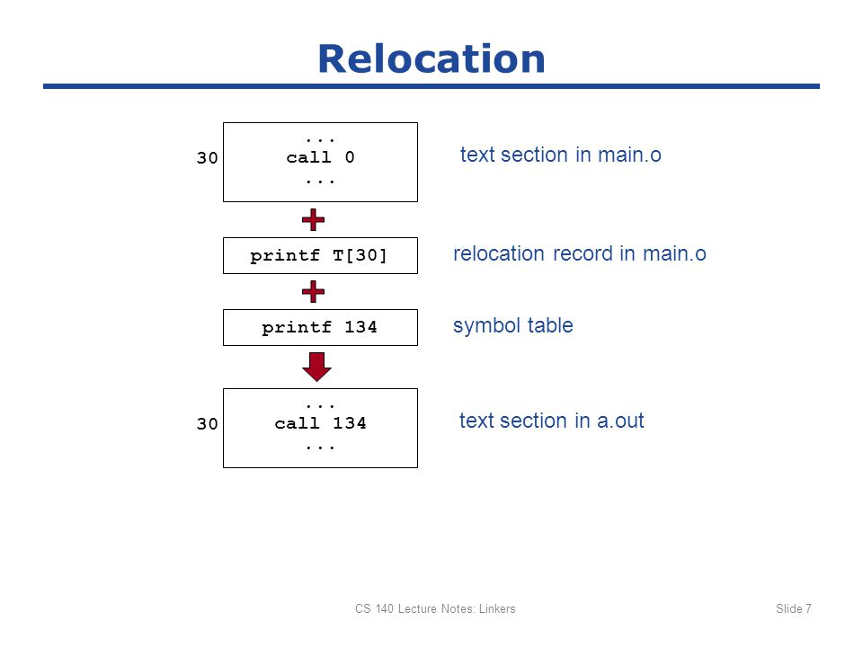 CS 140 Lecture Notes: LinkersSlide 7 Relocation text section in main.o 30...