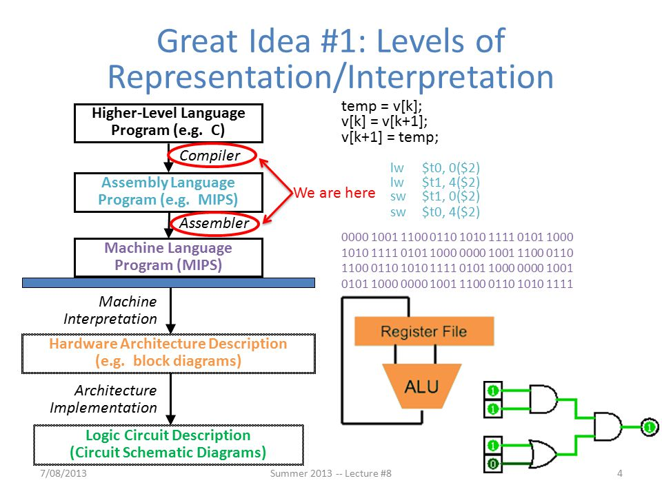 Great Idea #1: Levels of Representation/Interpretation 7/08/2013Summer 2013 -- Lecture #84 lw $t0, 0($2) lw $t1, 4($2) sw $t1, 0($2) sw $t0, 4($2) Higher-Level Language Program (e.g.