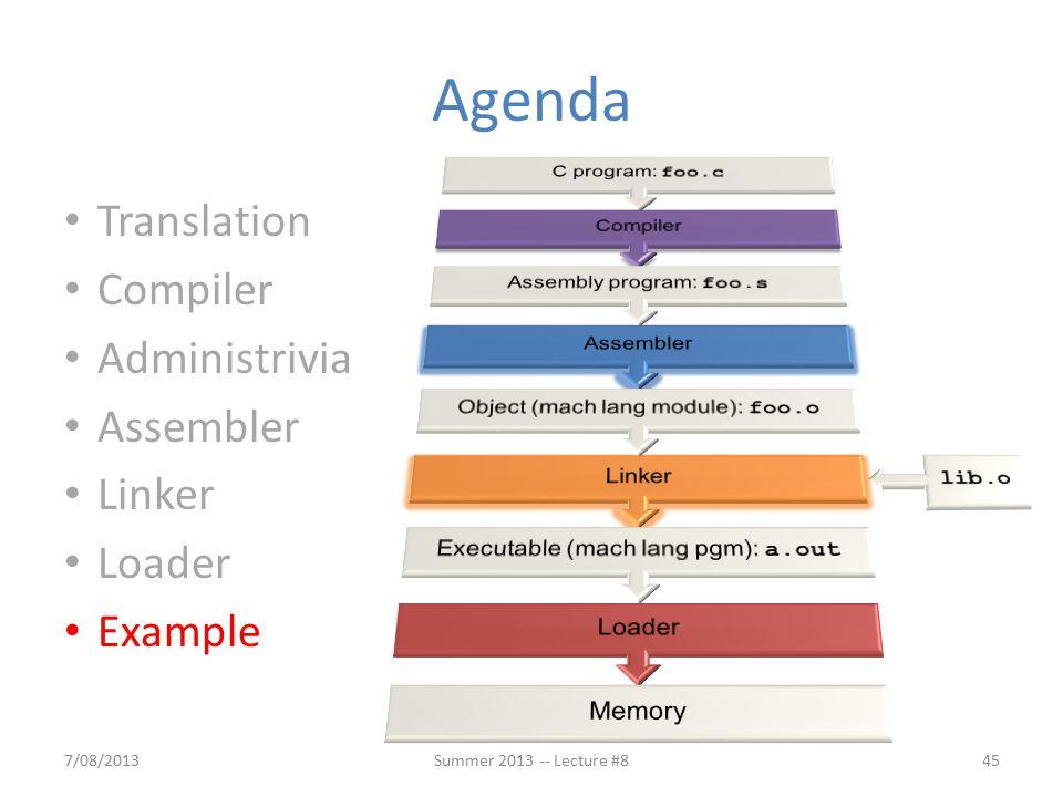 Agenda 7/08/201345Summer 2013 -- Lecture #8 Translation Compiler Administrivia Assembler Linker Loader Example