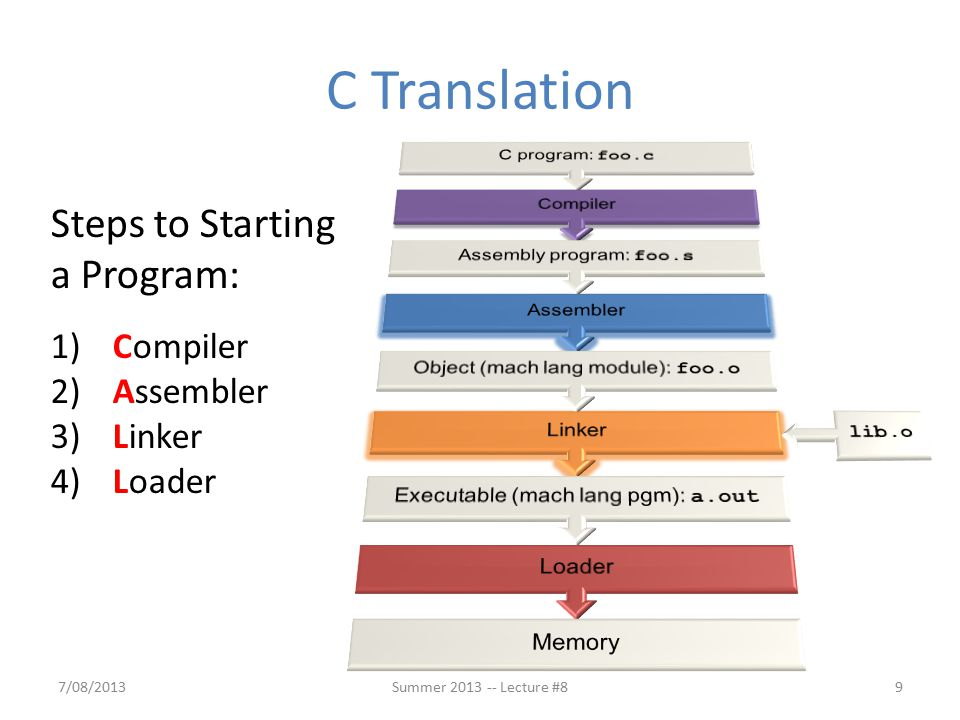 C Translation Steps to Starting a Program: 1) Compiler 2) Assembler 3) Linker 4) Loader 7/08/20139Summer 2013 -- Lecture #8
