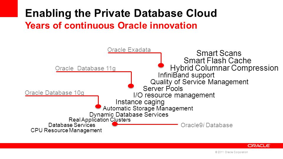 Enabling the Private Database Cloud Years of continuous Oracle innovation Oracle Database 10g Oracle Database 11g Oracle Exadata Oracle9i Database Real Application Clusters Database Services CPU Resource Management Automatic Storage Management Dynamic Database Services Instance caging I/O resource management Server Pools Quality of Service Management InfiniBand support Smart Scans Smart Flash Cache Hybrid Columnar Compression © 2011 Oracle Corporation