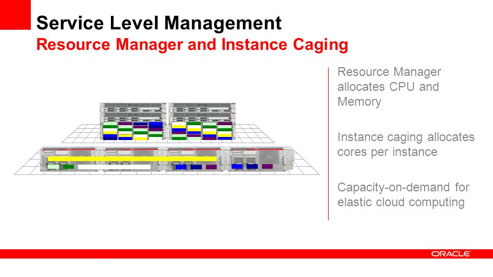 Service Level Management Resource Manager and Instance Caging Resource Manager allocates CPU and Memory Instance caging allocates cores per instance Capacity-on-demand for elastic cloud computing