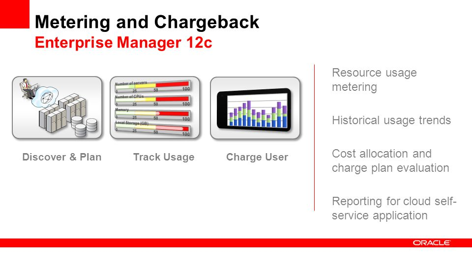 Metering and Chargeback Enterprise Manager 12c Resource usage metering Historical usage trends Cost allocation and charge plan evaluation Reporting for cloud self- service application Discover & PlanTrack Usage Charge User