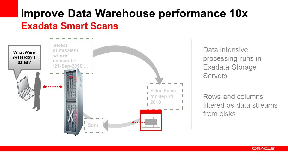 Improve Data Warehouse performance 10x Exadata Smart Scans Data intensive processing runs in Exadata Storage Servers Rows and columns filtered as data streams from disks Select sum(sales) where salesdate= '21-Sep-2010'… Sum Filter Sales for Sep 21 2010 What Were Yesterday's Sales?