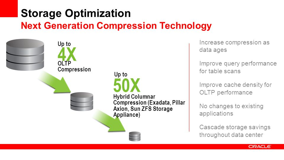 Storage Optimization Next Generation Compression Technology Increase compression as data ages Improve query performance for table scans Improve cache density for OLTP performance No changes to existing applications Cascade storage savings throughout data center 4X Up to OLTP Compression 50X Up to Hybrid Columnar Compression (Exadata, Pillar Axion, Sun ZFS Storage Appliance)