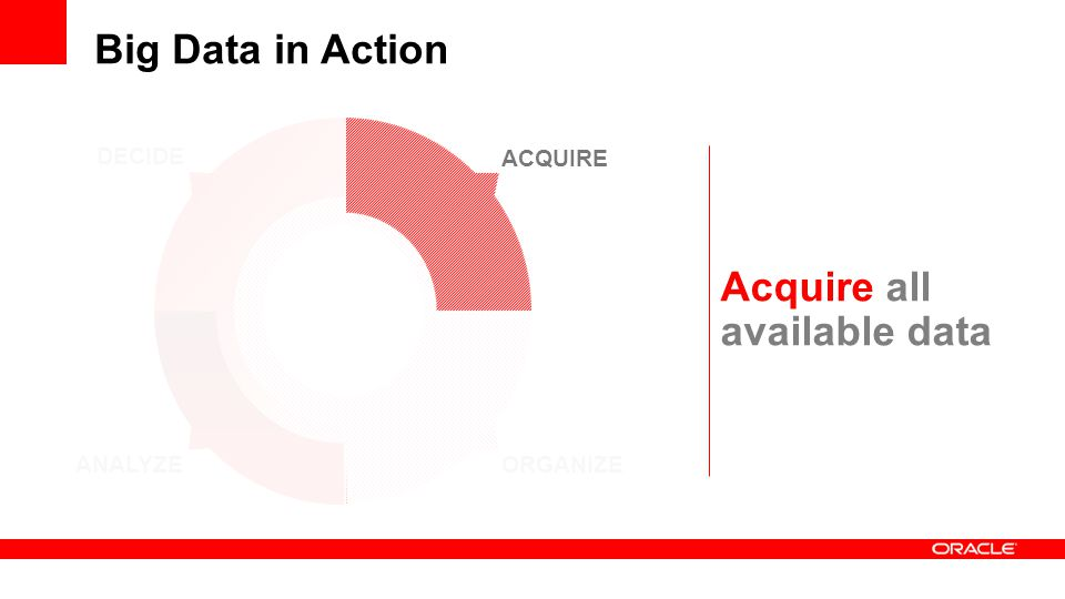 Acquire all available data Big Data in Action ANALYZE DECIDE ORGANIZE ACQUIRE