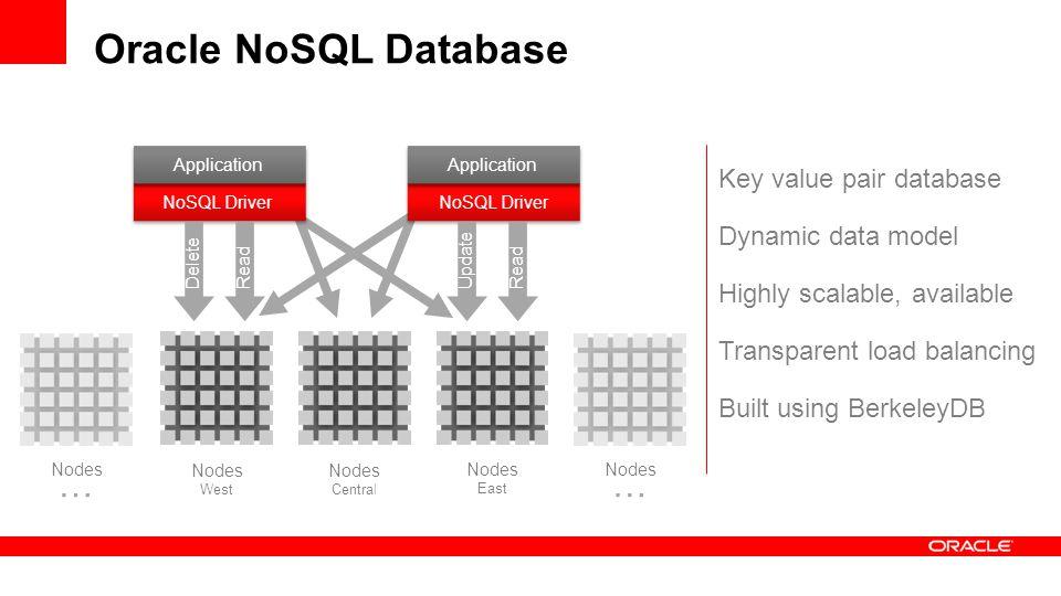 Oracle NoSQL Database Key value pair database Dynamic data model Highly scalable, available Transparent load balancing Built using BerkeleyDB Nodes East Nodes West Nodes Central Nodes NoSQL Driver Application NoSQL Driver Application … Nodes … ReadDeleteRead Update