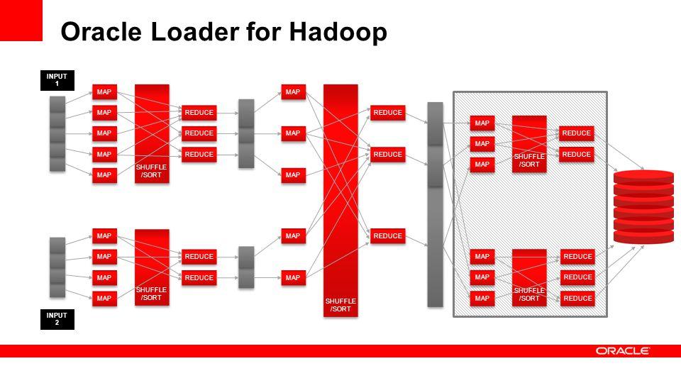 Oracle Loader for Hadoop SHUFFLE /SORT MAP SHUFFLE /SORT REDUCE SHUFFLE /SORT REDUCE INPUT 2 INPUT 1 MAP REDUCE MAP REDUCE MAP REDUCE
