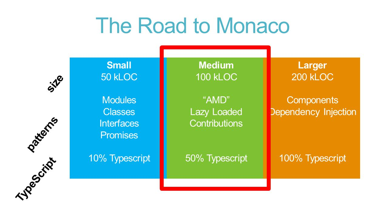 The Road to Monaco patterns TypeScript size
