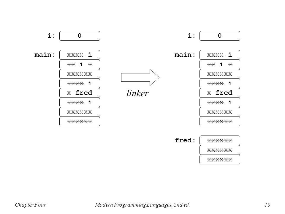 Chapter FourModern Programming Languages, 2nd ed.10 linker xxxx i 0 xx i x xxxxxx xxxx i x fred xxxx i xxxxxx i: main: xxxx i 0 xx i x xxxxxx xxxx i x fred xxxx i xxxxxx i: main: fred: xxxxxx