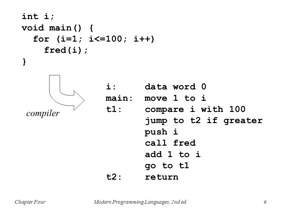 Chapter FourModern Programming Languages, 2nd ed.6 int i; void main() { for (i=1; i<=100; i++) fred(i); } i: data word 0 main: move 1 to i t1: compare