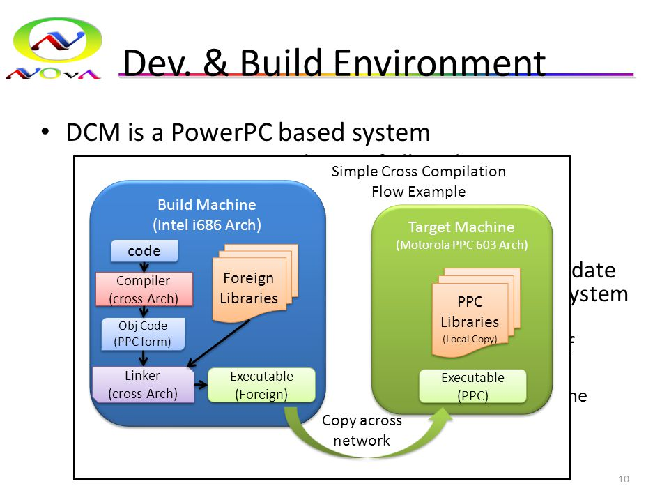 Dev. & Build Environment DCM is a PowerPC based system – Requires cross-compilation of all applications – Cross-compilers are in place and working Bot