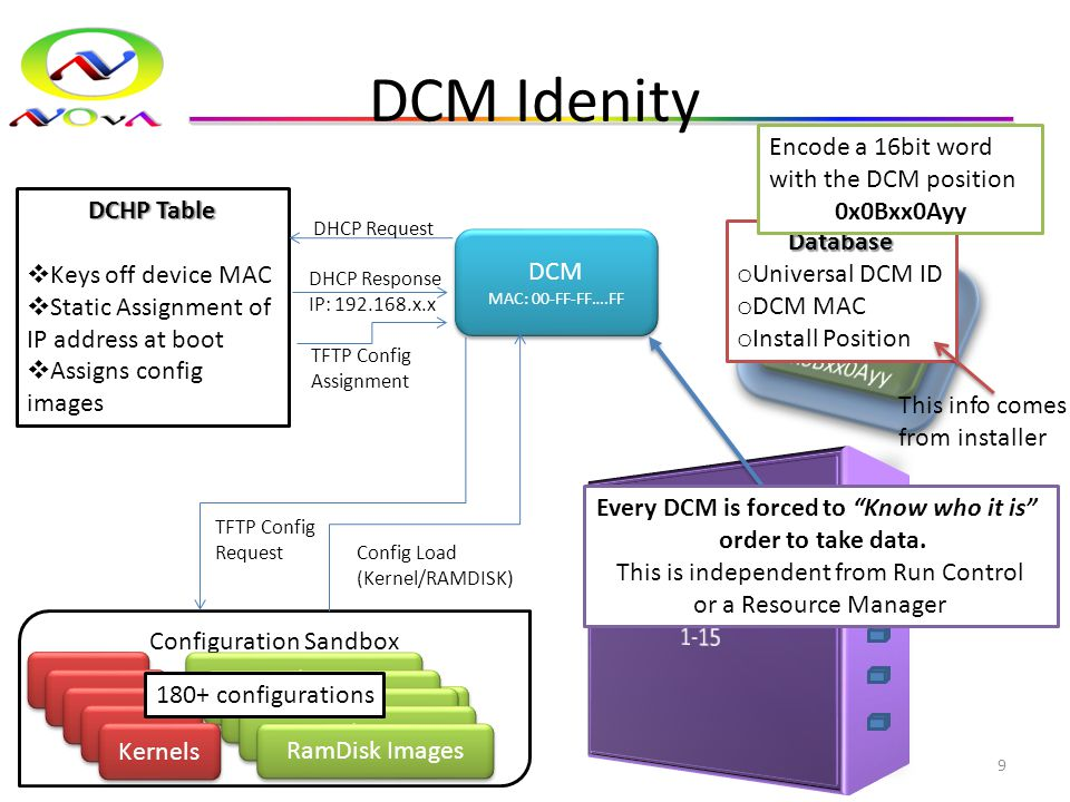 DCM Idenity 9 DCHP Table  Keys off device MAC  Static Assignment of IP address at boot  Assigns config images Configuration Sandbox DCM MAC: 00-FF-FF….FF DHCP Request DHCP Response IP: 192.168.x.x TFTP Config Assignment TFTP Config Request Config Load (Kernel/RAMDISK) Database o Universal DCM ID o DCM MAC o Install Position This info comes from installer Encode a 16bit word with the DCM position 0x0Bxx0Ayy Kernels RamDisk Images Kernels RamDisk Images Kernels RamDisk Images Kernels RamDisk Images Kernels RamDisk Images Kernels RamDisk Images 180+ configurations Every DCM is forced to Know who it is order to take data.
