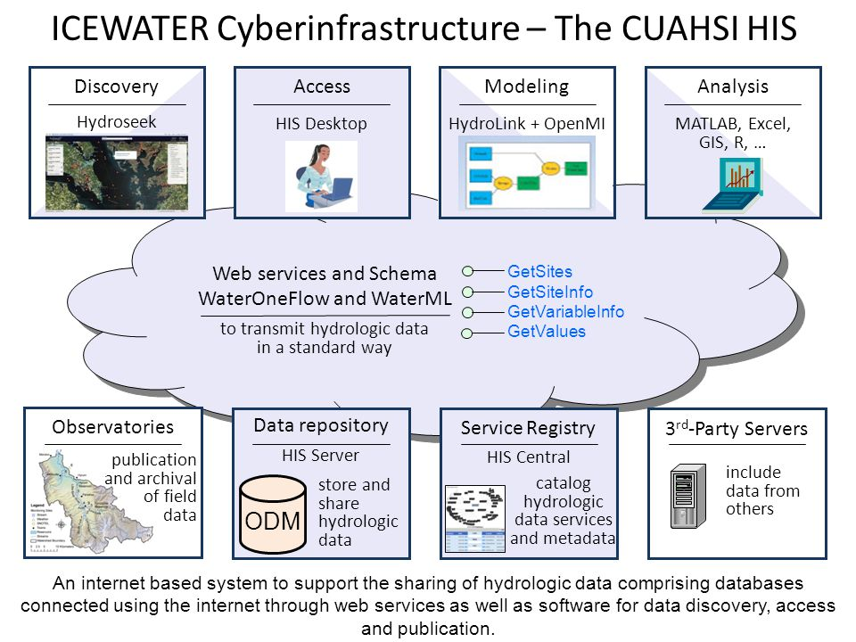 ICEWATER Cyberinfrastructure – The CUAHSI HIS An internet based system to support the sharing of hydrologic data comprising databases connected using the internet through web services as well as software for data discovery, access and publication.