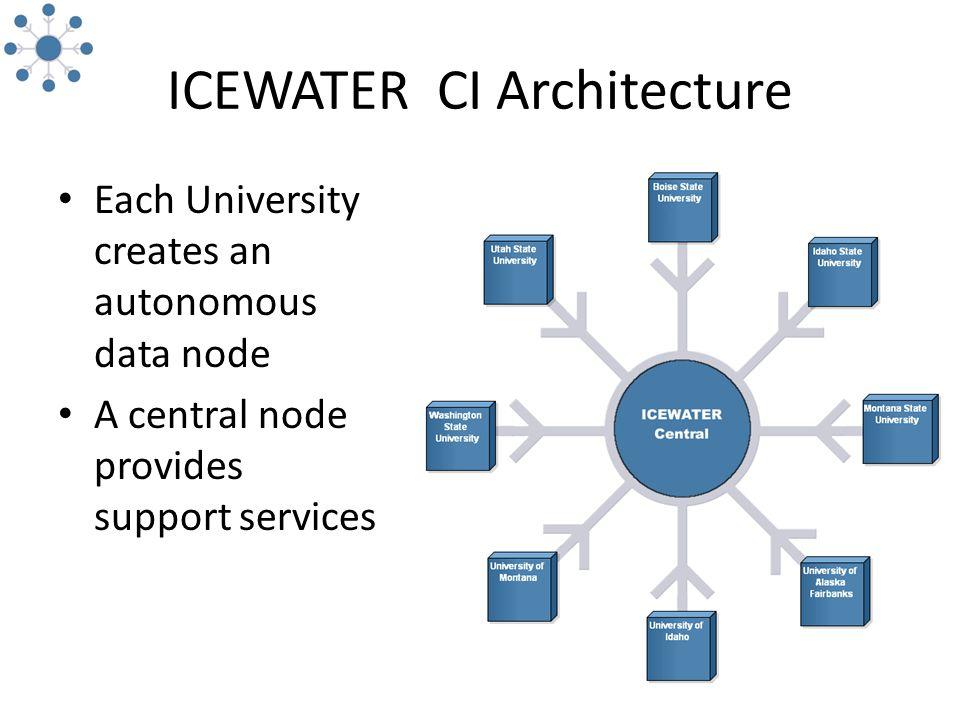 ICEWATER CI Architecture Each University creates an autonomous data node A central node provides support services