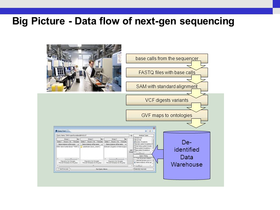 Big Picture - Data flow of next-gen sequencing base calls from the sequencer FASTQ files with base calls SAM with standard alignment VCF digests variants GVF maps to ontologies De- identified Data Warehouse