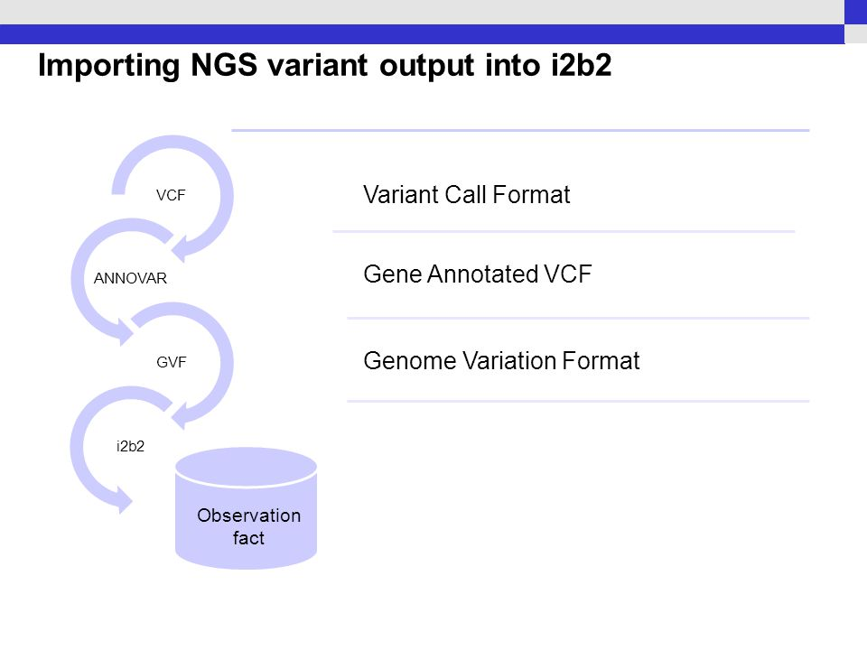 Importing NGS variant output into i2b2 VCF ANNOVAR GVF i2b2 Observation fact Variant Call Format Gene Annotated VCF Genome Variation Format