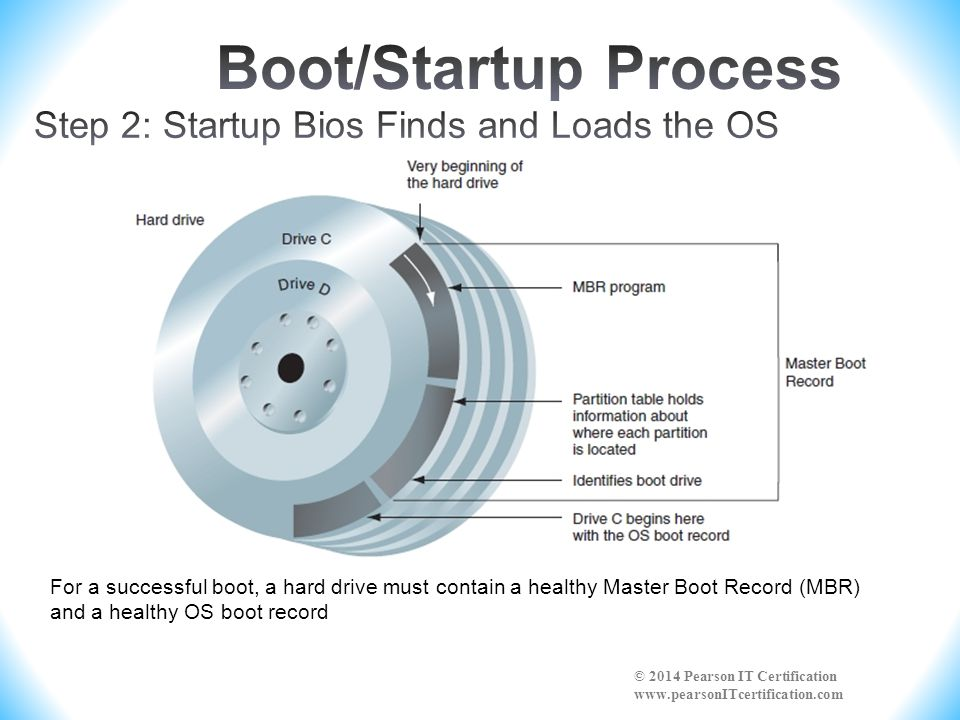 For a successful boot, a hard drive must contain a healthy Master Boot Record (MBR) and a healthy OS boot record