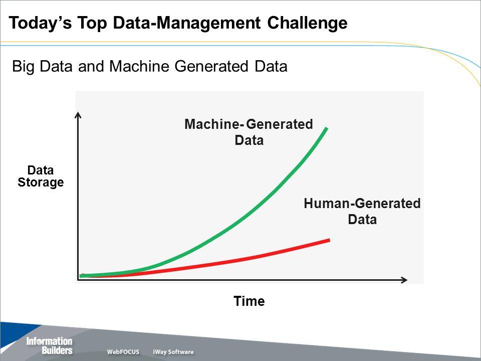 Big Data and Machine Generated Data Data Storage Time Machine- Generated Data Human-Generated Data Today's Top Data-Management Challenge