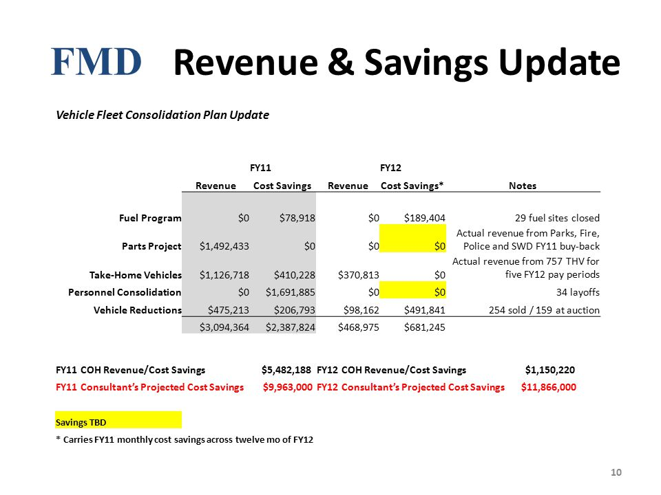 FMD Revenue & Savings Update 10 Vehicle Fleet Consolidation Plan Update FY11FY12 RevenueCost SavingsRevenueCost Savings*Notes Fuel Program$0$78,918$0$189,40429 fuel sites closed Parts Project$1,492,433$0 Actual revenue from Parks, Fire, Police and SWD FY11 buy-back Take-Home Vehicles$1,126,718$410,228$370,813$0 Actual revenue from 757 THV for five FY12 pay periods Personnel Consolidation$0$1,691,885$0 34 layoffs Vehicle Reductions$475,213$206,793$98,162$491,841254 sold / 159 at auction $3,094,364$2,387,824$468,975$681,245 FY11 COH Revenue/Cost Savings $5,482,188FY12 COH Revenue/Cost Savings $1,150,220 FY11 Consultant's Projected Cost Savings $9,963,000FY12 Consultant's Projected Cost Savings $11,866,000 Savings TBD * Carries FY11 monthly cost savings across twelve mo of FY12