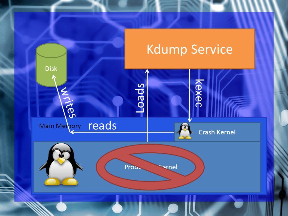 Production Kernel Crash Kernel Kdump Service Disk Main Memory Loads kexec reads writes