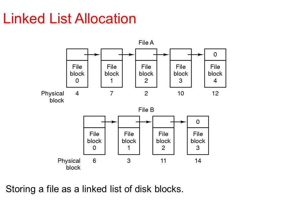 Storing a file as a linked list of disk blocks. Linked List Allocation
