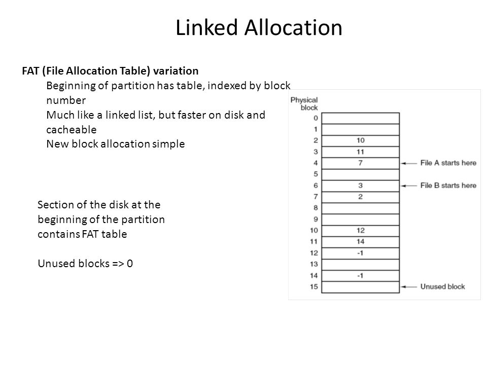 Section of the disk at the beginning of the partition contains FAT table Unused blocks => 0 Linked Allocation FAT (File Allocation Table) variation Be