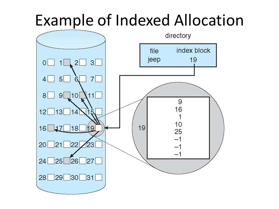 Example of Indexed Allocation