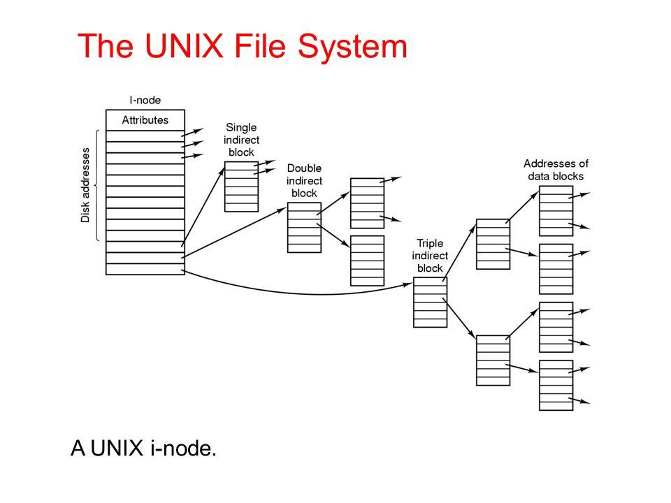 A UNIX i-node. The UNIX File System