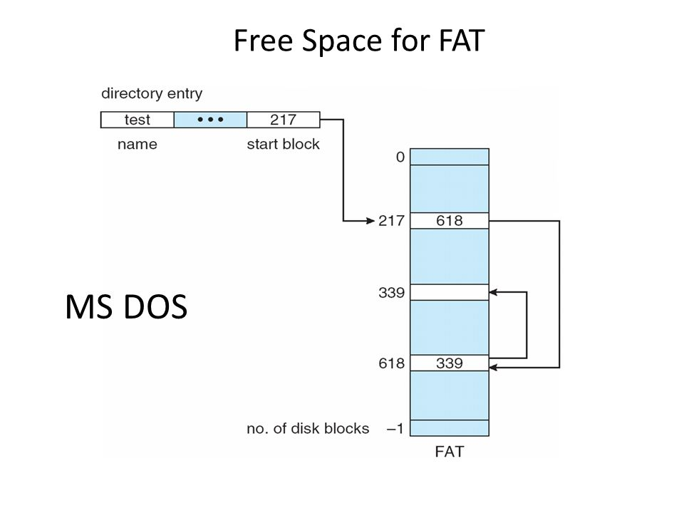 MS DOS Free Space for FAT