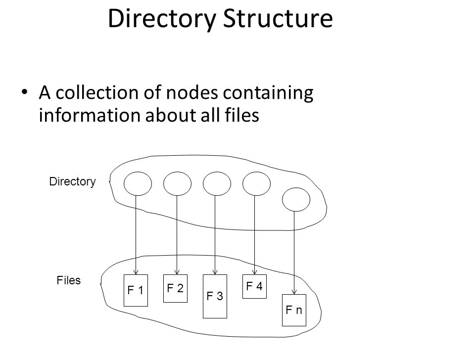 Directory Structure A collection of nodes containing information about all files F 1 F 2 F 3 F 4 F n Directory Files