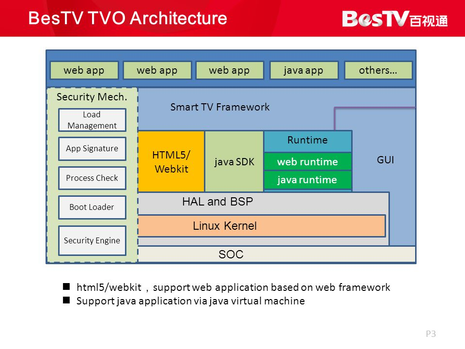P3 BesTV TVO Architecture html5/webkit , support web application based on web framework Support java application via java virtual machine Application HTML5/ Webkit java SDK GUI Smart TV Framework web app java appothers… Runtime web runtime java runtime SOC HAL and BSP Linux Kernel Security Mech.