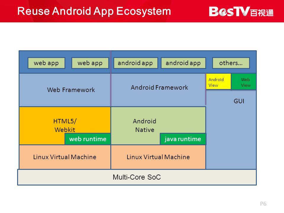 P6 Reuse Android App Ecosystem Linux Virtual Machine Android Native Web Framework web app android app others… HTML5/ Webkit web runtimejava runtime GUI Android View Web View Android Framework Multi-Core SoC Linux Virtual Machine