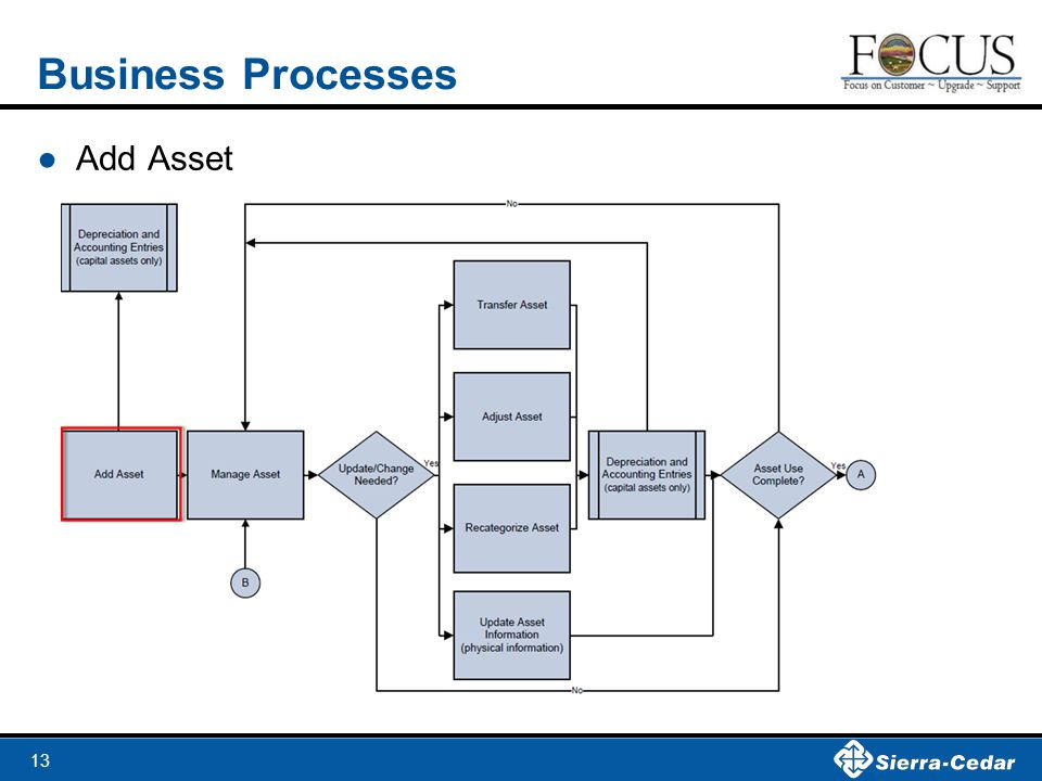13 Business Processes ●Add Asset