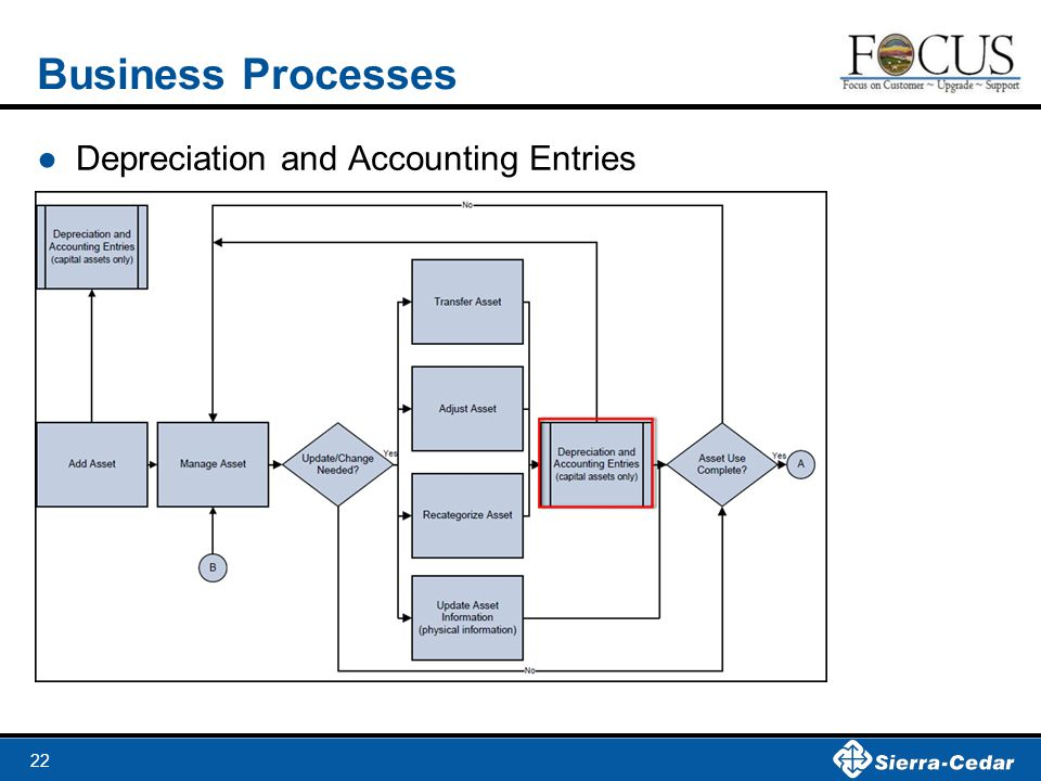 22 Business Processes ●Depreciation and Accounting Entries