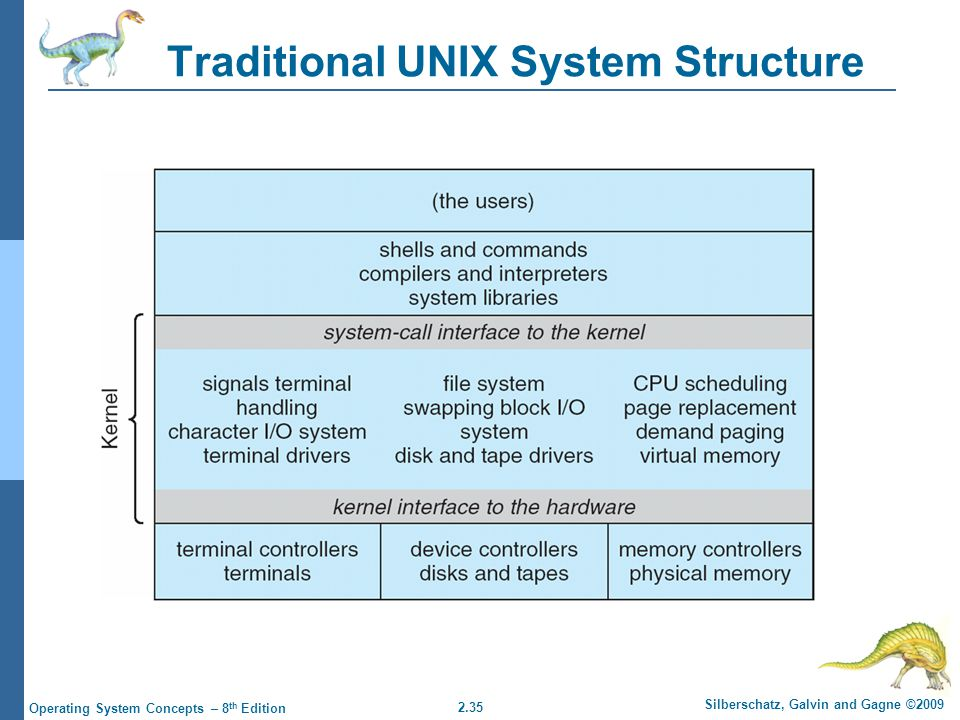 2.35 Silberschatz, Galvin and Gagne ©2009 Operating System Concepts – 8 th Edition Traditional UNIX System Structure