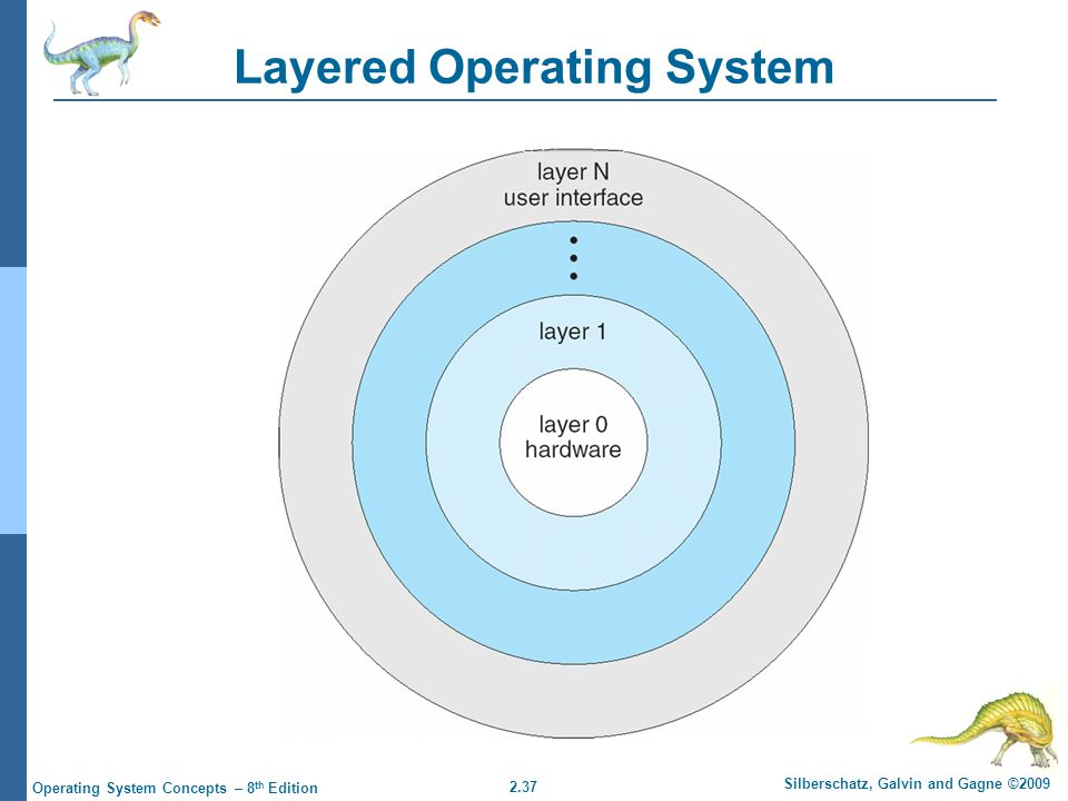 2.37 Silberschatz, Galvin and Gagne ©2009 Operating System Concepts – 8 th Edition Layered Operating System