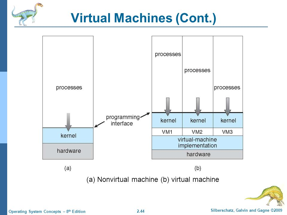 2.44 Silberschatz, Galvin and Gagne ©2009 Operating System Concepts – 8 th Edition Virtual Machines (Cont.) (a) Nonvirtual machine (b) virtual machine