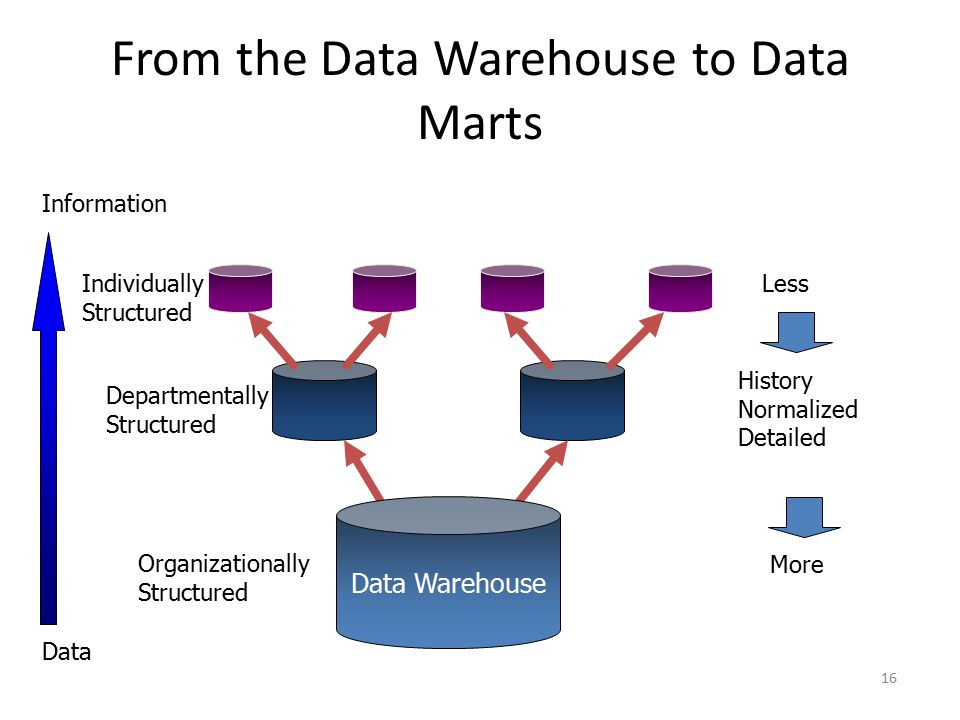 16 From the Data Warehouse to Data Marts Departmentally Structured Individually Structured Data Warehouse Organizationally Structured Less More Histor