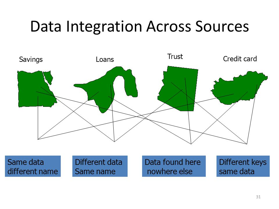 31 Data Integration Across Sources Trust Credit card SavingsLoans Same data different name Different data Same name Data found here nowhere else Diffe