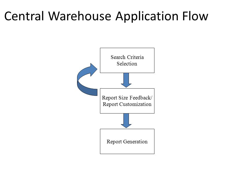 Central Warehouse Application Flow Search Criteria Selection Report Size Feedback/ Report Customization Report Generation