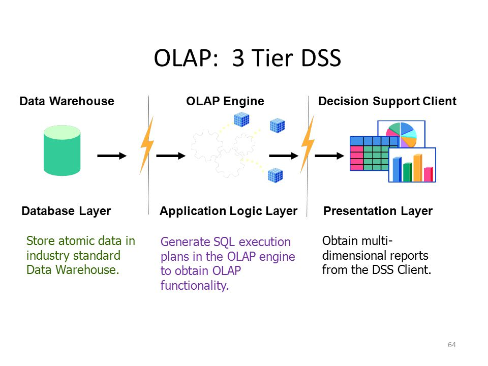 64 OLAP: 3 Tier DSS Data Warehouse Database Layer Store atomic data in industry standard Data Warehouse. OLAP Engine Application Logic Layer Generate