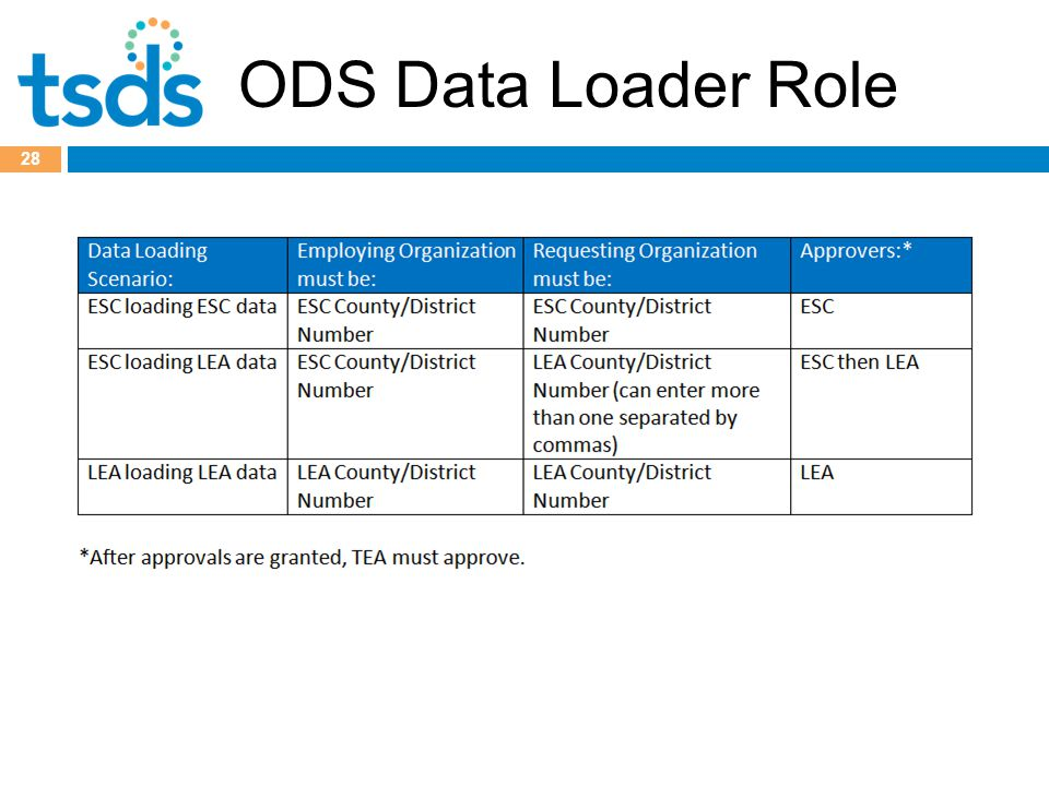 ODS Data Loader Role 28