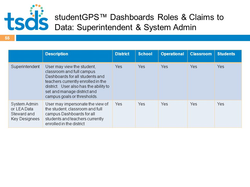 55 studentGPS™ Dashboards Roles & Claims to Data: Superintendent & System Admin DescriptionDistrictSchoolOperationalClassroomStudents SuperintendentUser may view the student, classroom and full campus Dashboards for all students and teachers currently enrolled in the district.