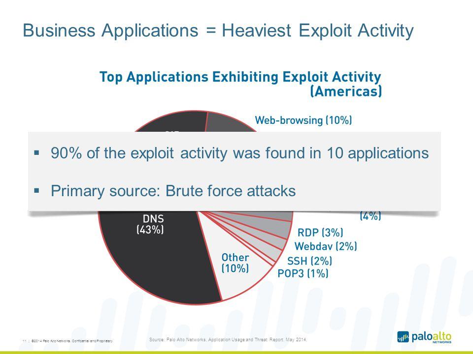 Business Applications = Heaviest Exploit Activity 11 | ©2014 Palo Alto Networks.