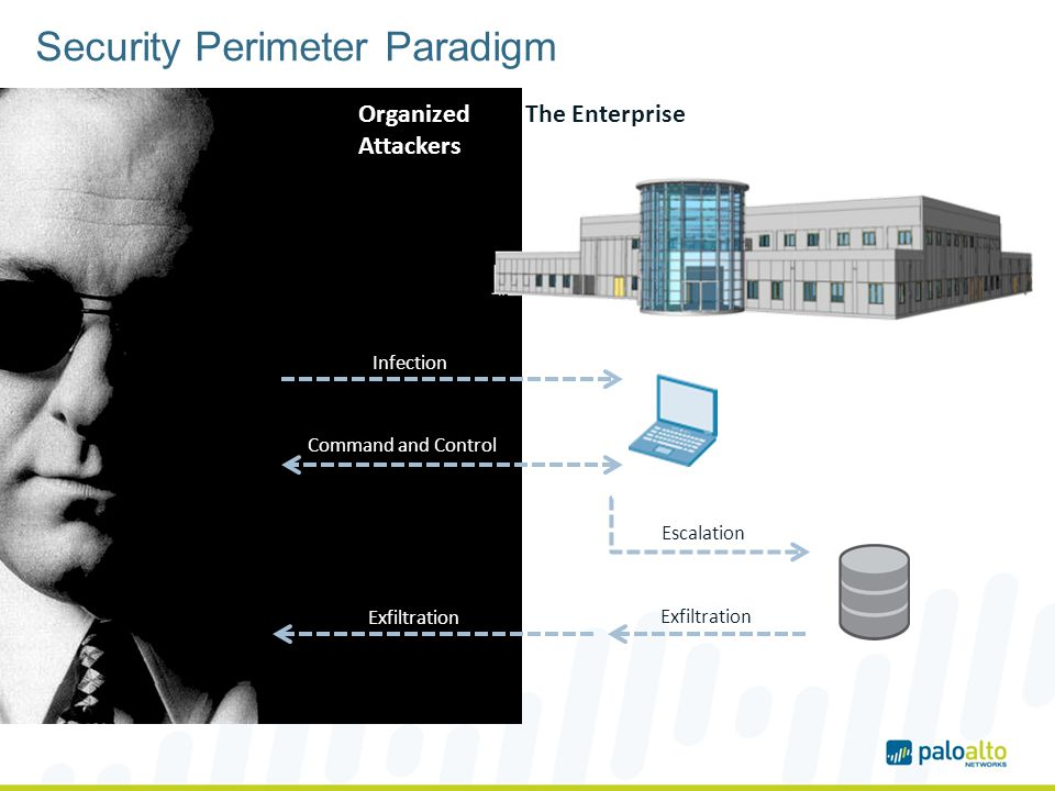 Security Perimeter Paradigm The Enterprise Infection Command and Control Escalation Exfiltration Organized Attackers