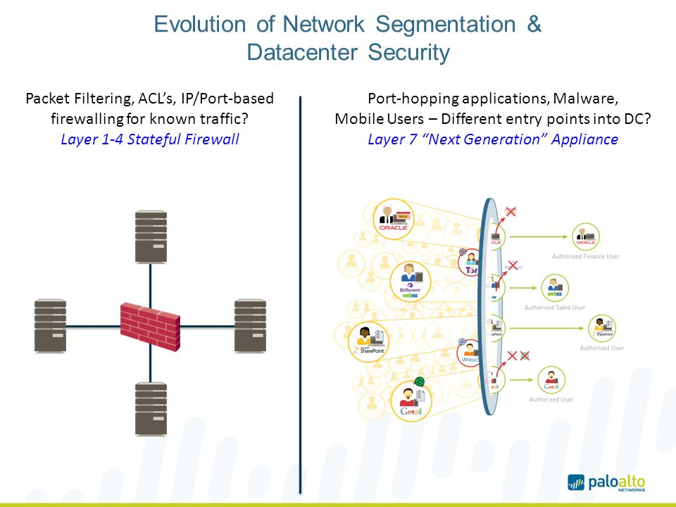 Evolution of Network Segmentation & Datacenter Security Port-hopping applications, Malware, Mobile Users – Different entry points into DC.