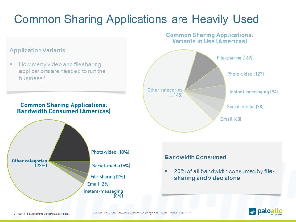 Common Sharing Applications are Heavily Used 5 | ©2014 Palo Alto Networks.