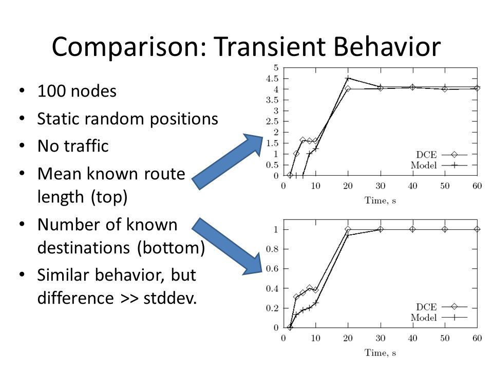 Comparison: Transient Behavior 100 nodes Static random positions No traffic Mean known route length (top) Number of known destinations (bottom) Similar behavior, but difference >> stddev.